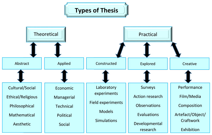 How to write master thesis physics