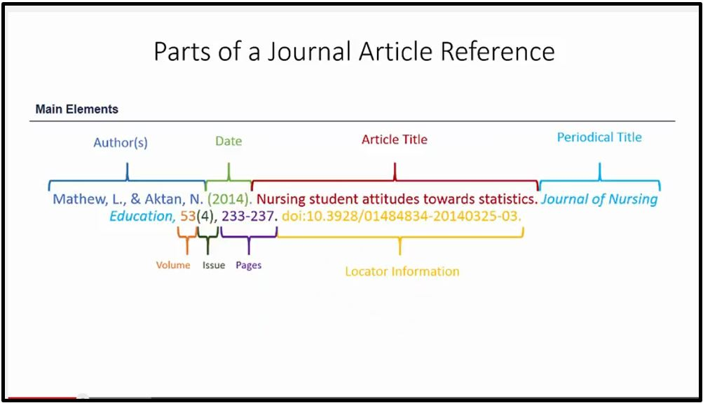 Apa referencing journal