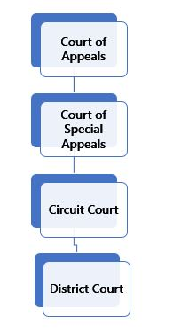 Maryland Court Structure