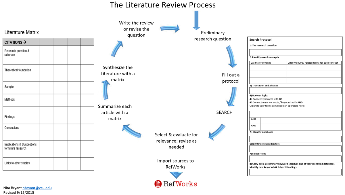 The Literature Review - Organizing Your Social Sciences
