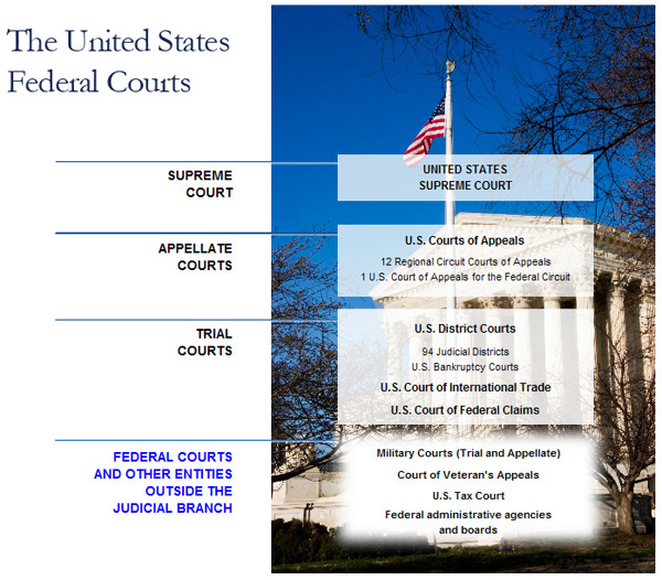 Dispute resolution and civil procedure legal environment of business research guides at - Us courts administrative office ...
