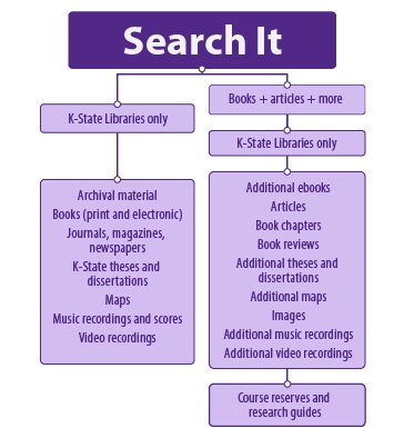 Search It Flow Chart