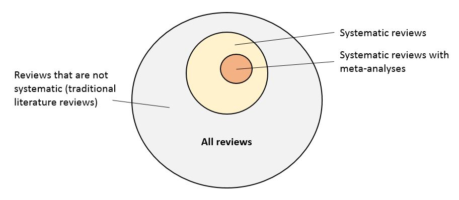 Different types of reviews