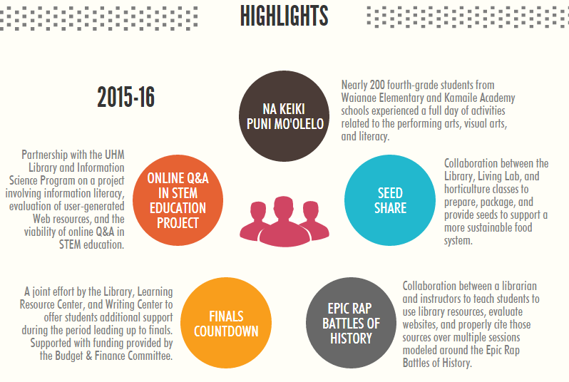 Infographic highlighting library partnerships in 2015-16