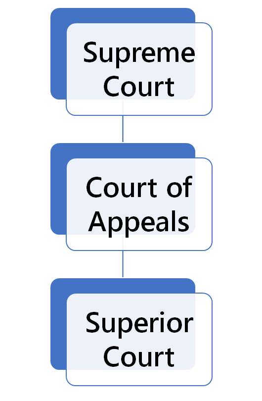 Arizona Court Structure
