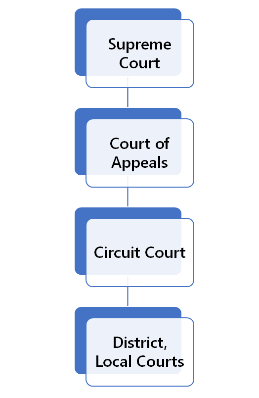 Arkansas Court Structure