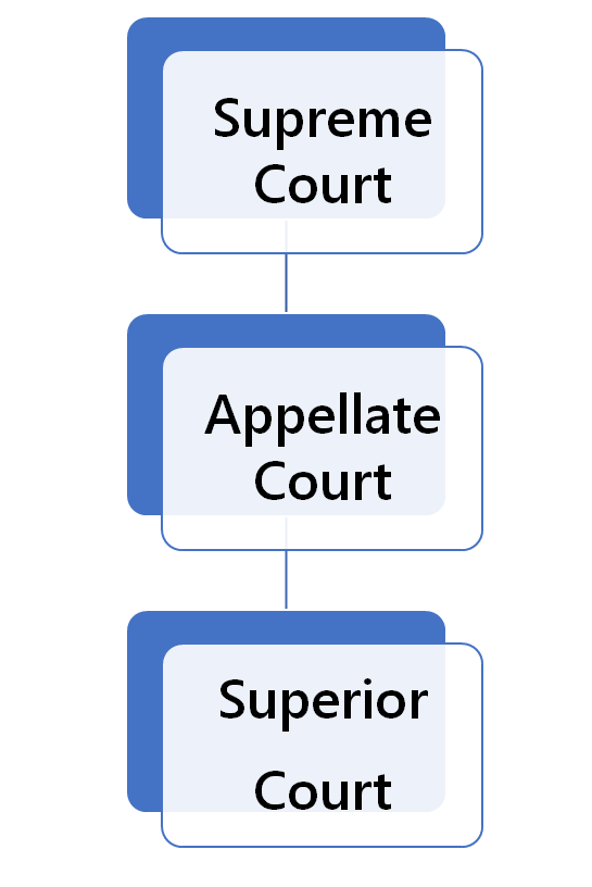 Connecticut Court Structure