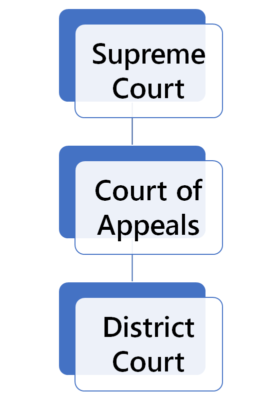 Idaho Court Structure