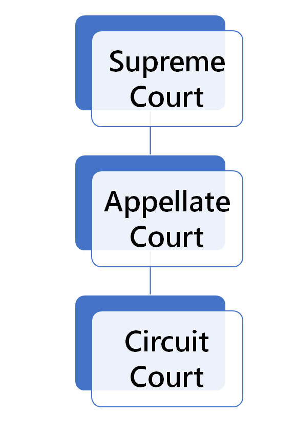 Illinois Court Structure