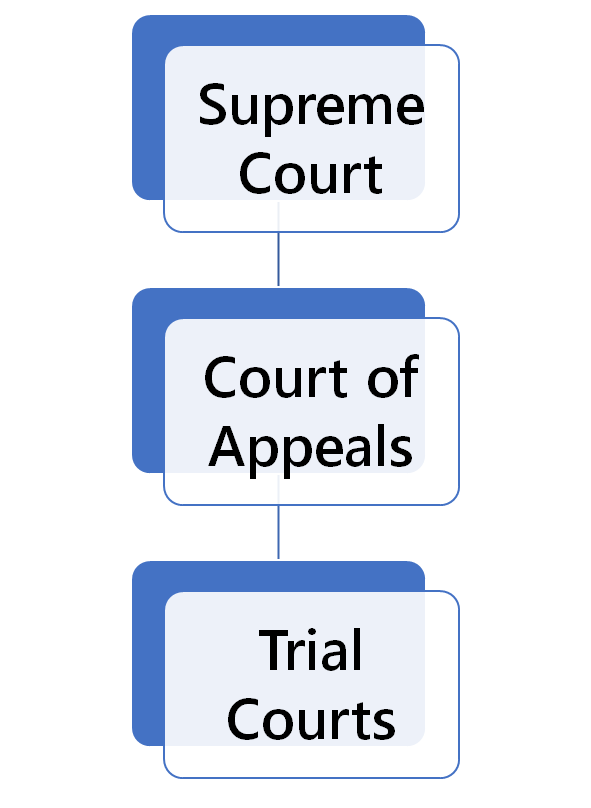 Indiana Court Structure