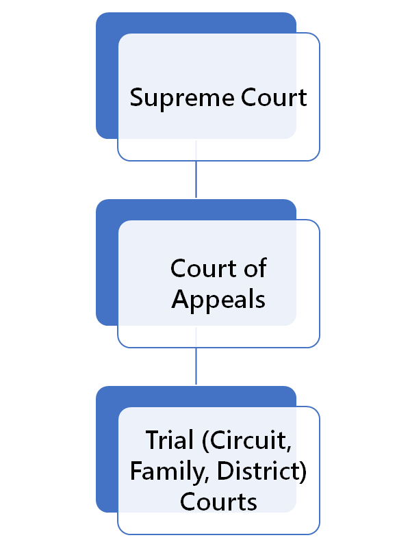 Kentucky Court Structure