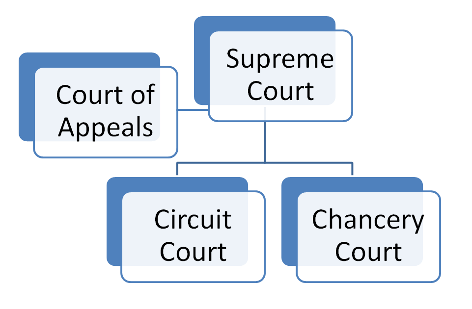 Mississippi Court Structure