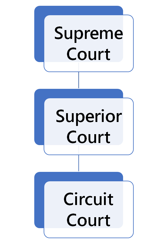 New Hampshire Court Structure