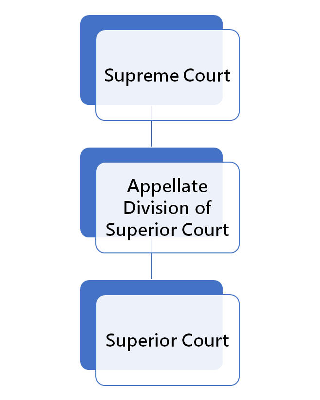 New Jersey court structure