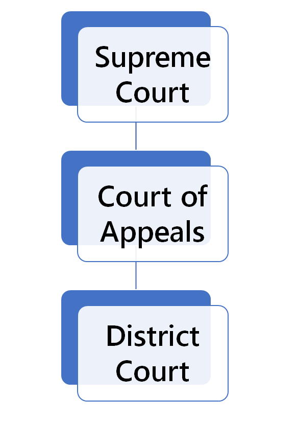 New Mexico Court Structure
