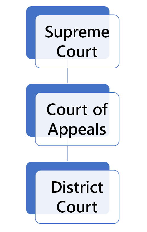North Dakota Court Structure