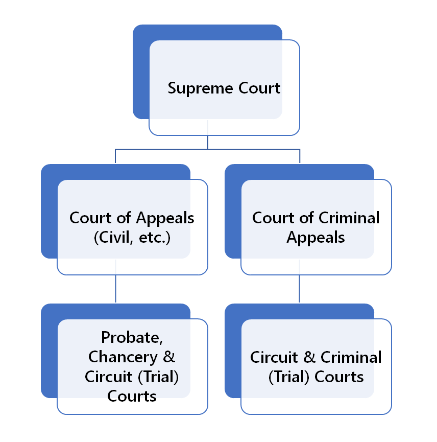 Tennessee Court Structure