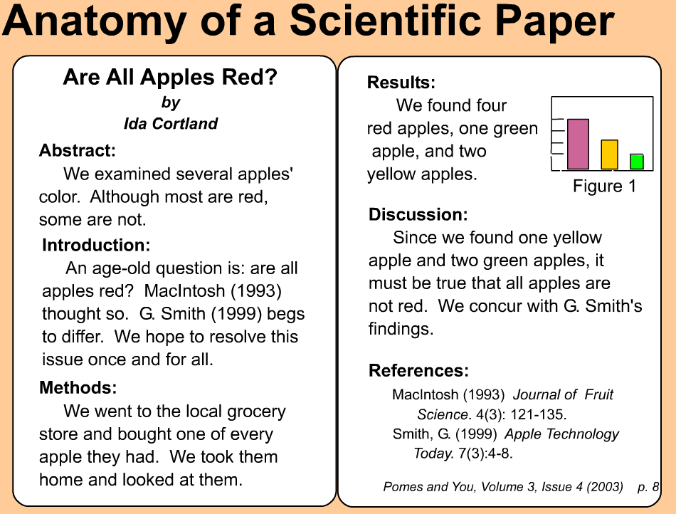 science paper introduction Abstract and introduction are two major terms that are widely involved whether   abstract in scientific paper is, especially, written keeping in mind the same idea.