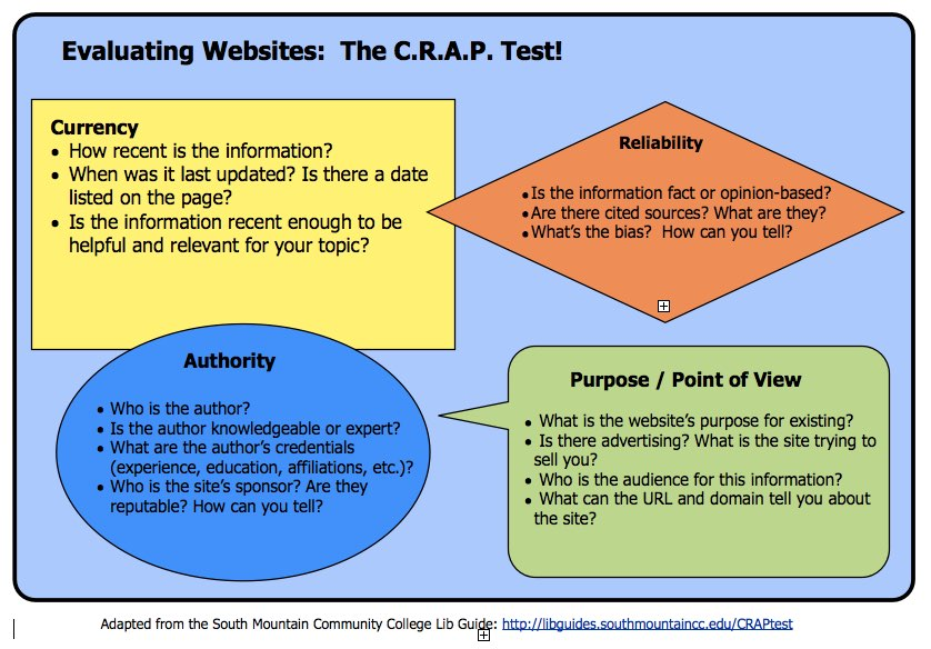 Evaluating Websites - College Readiness Skills and Resources ...