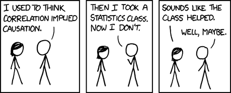 "XKCD stick figure cartoon. Two people are talking. Panel 1: ""I used to think correlation implied causation."" Panel 2: That person continues, ""Then I took a statistics class. Now I don't."" Panel 3: The other person says, ""Sounds like the class helped."" And the first person says, ""Well, maybe."""