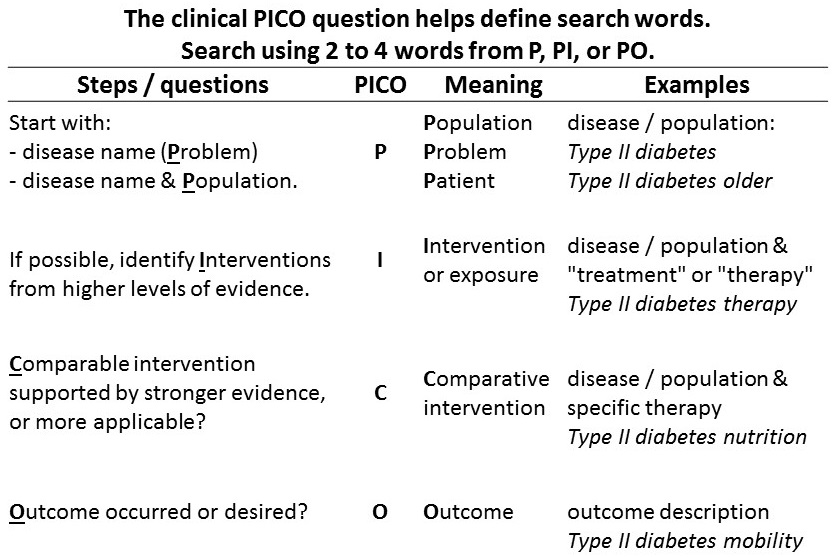 PICO Clinical Question helps define search words.  Search using 2 to 4 words from the P, the PI, or the PO.
