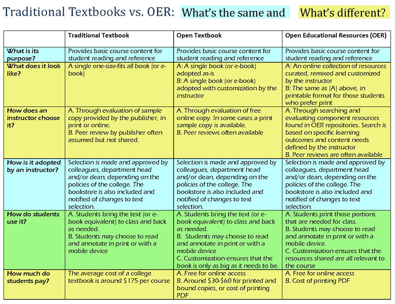 comparison chart of traditional textbook and open educational resources
