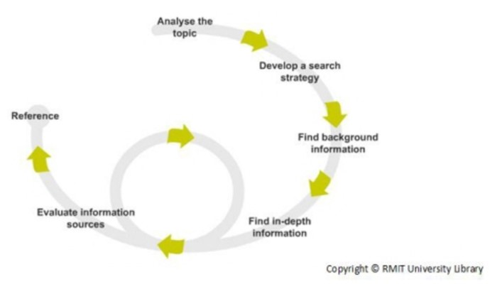 Information Search Process, RMIT University Library
