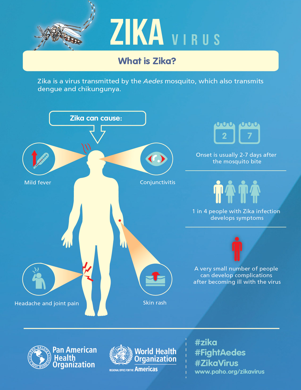 getting started - zika virus health information resources