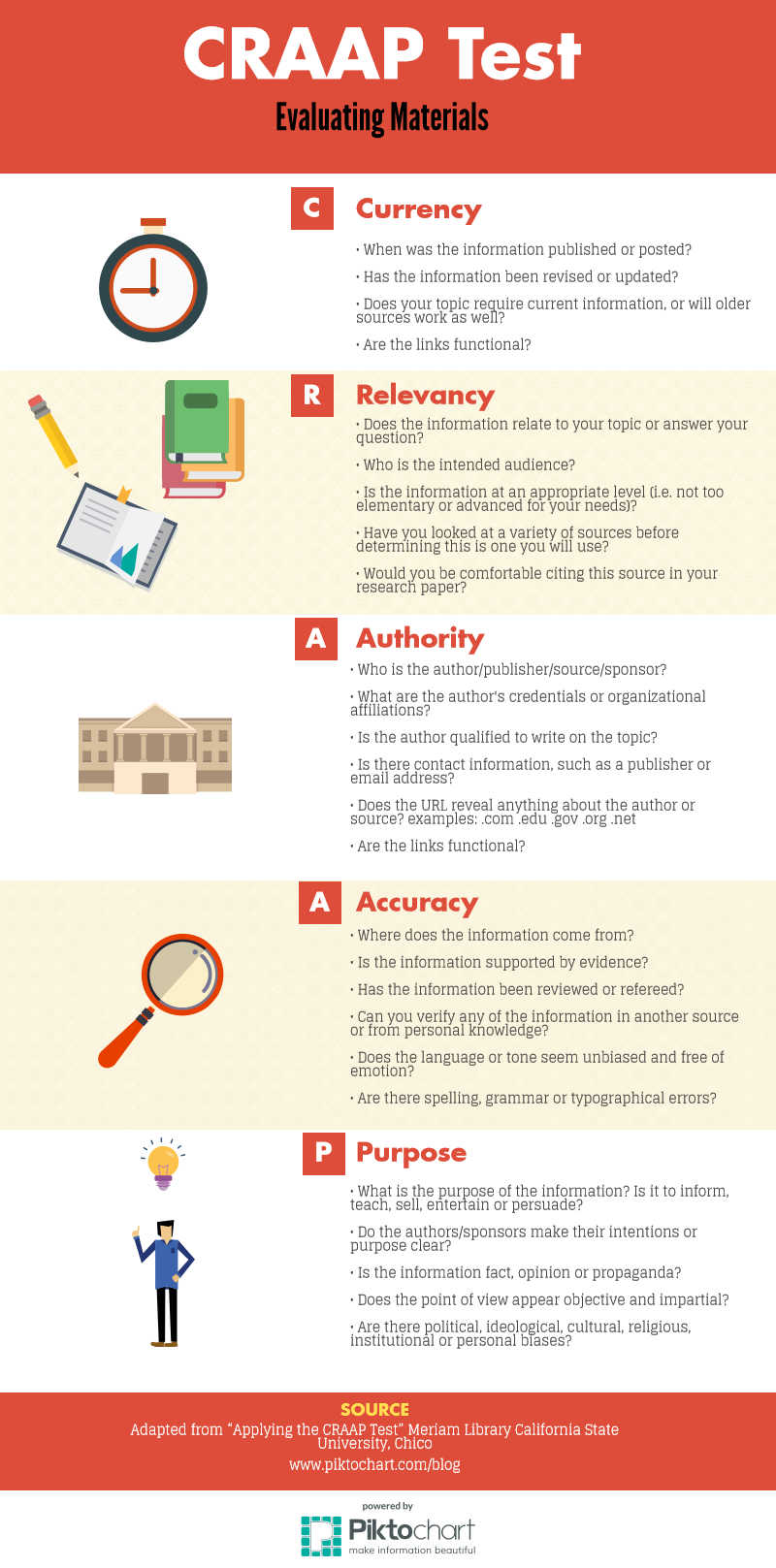 Infographoc for the Craap test for evaluating materials: Currency, Relevancy, Authority, Accuracy, Purpose