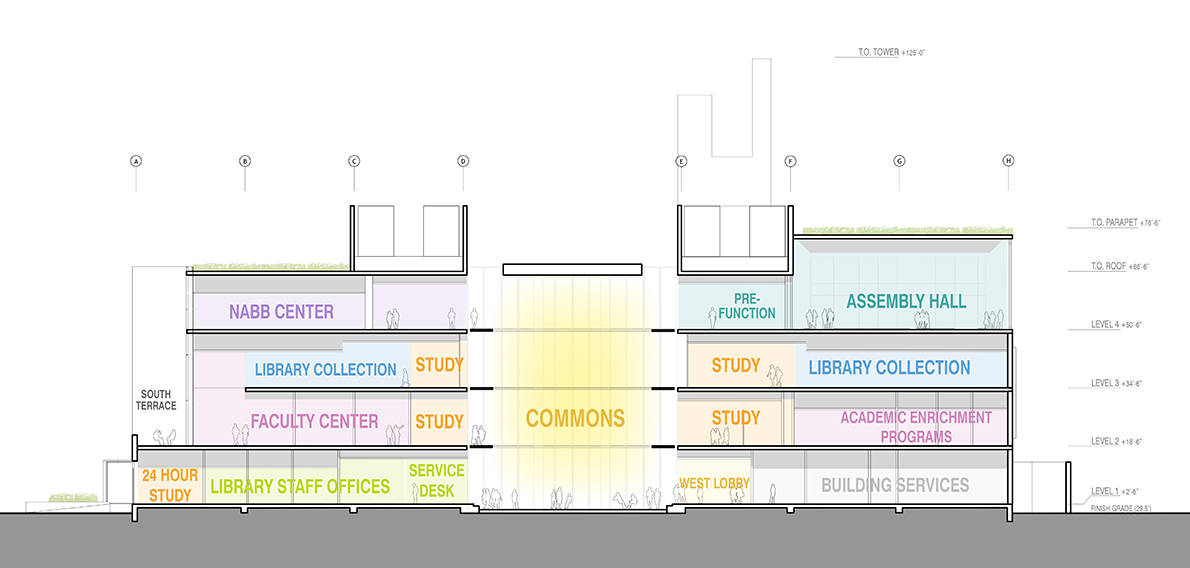 Side view artist rendering of the various spaces within the academic commons