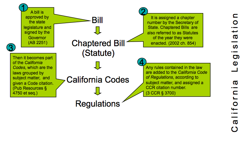 an introduction to the california state legislative process California legislative intent introduction what is a legislative history this is an in-depth introduction to the legislative process and state government.