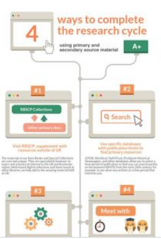 Infographic for primary and secondary sources