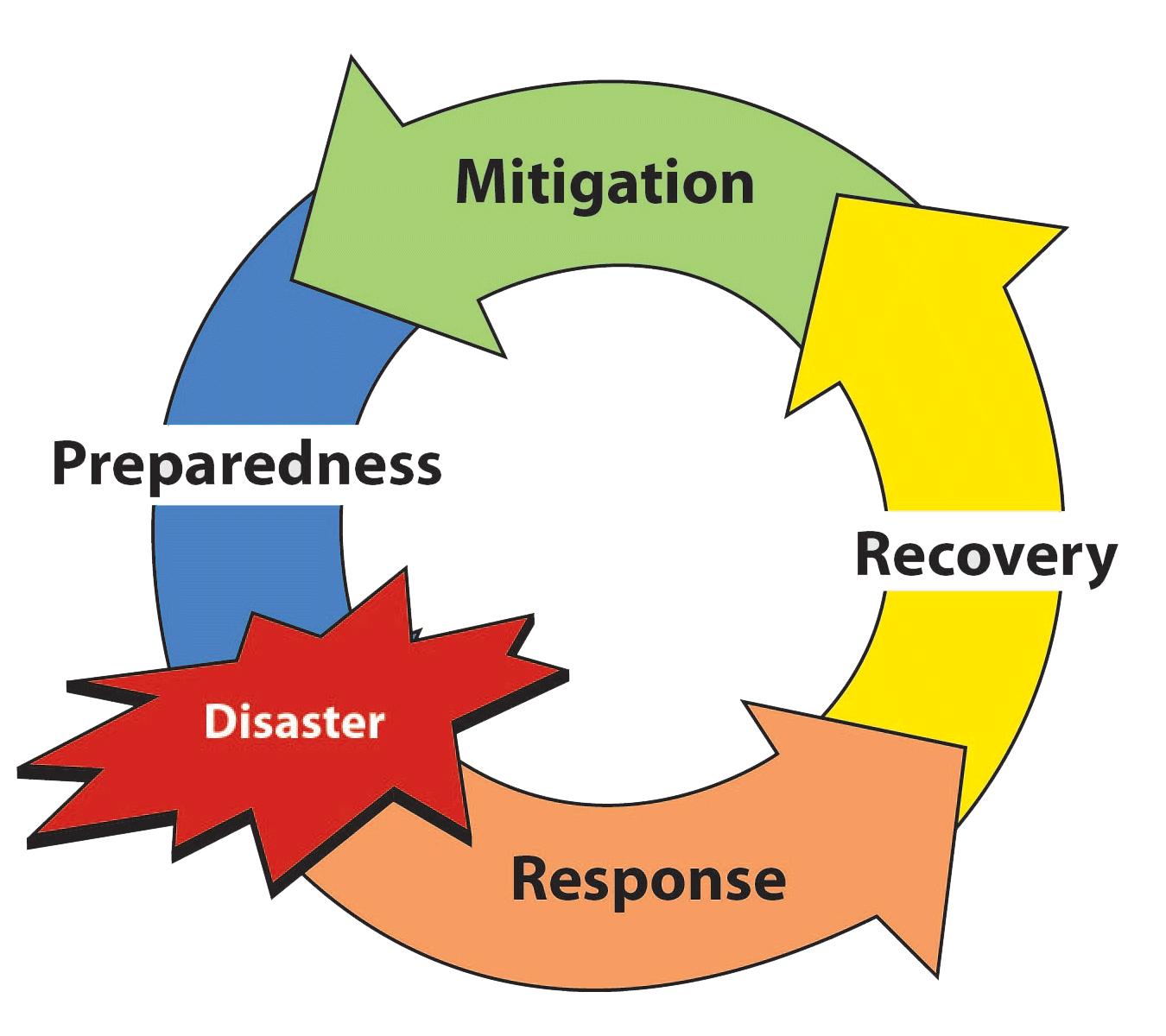 Marvelous Emergency Management Logos