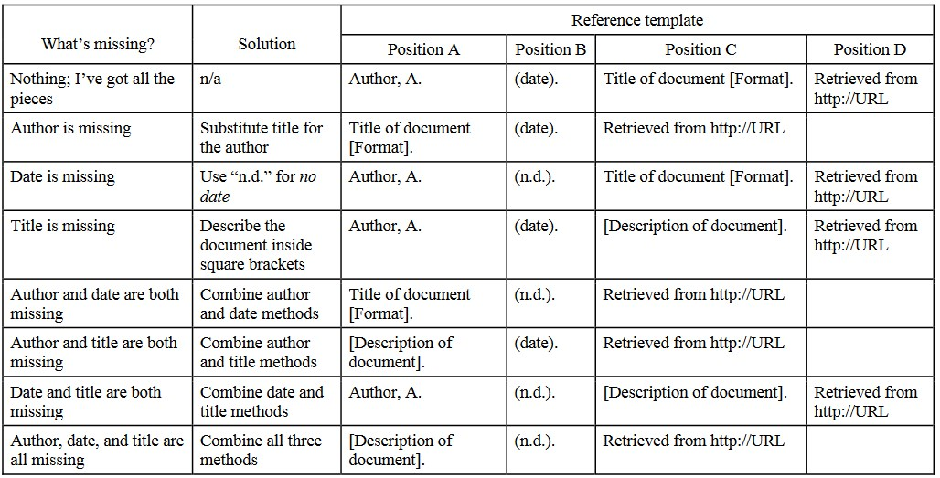 Citations communication 201 foundations of communication note the basic reference template is made up of four pieces author date title with format in brackets if necessary and source the url ccuart Choice Image