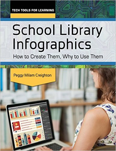 School Library Infographics
