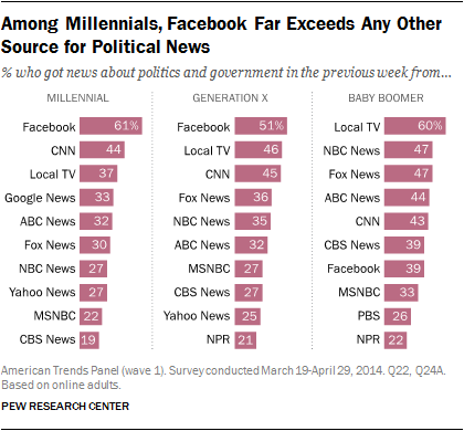 Among Millennials, Facebook Far Exceeds Any Other Source for Political News