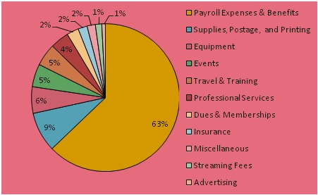 Payroll Expenses & Benefits, 63%; Supplies, Postage, and Printing, 9%; Equipment, 6%; Events, 5%; Travel & Training, 5%; Professional Services, 4%; Dues & Memberships, 2%; Insurance, 2%; Miscellaneous, 1%; Streaming Fees, 1%