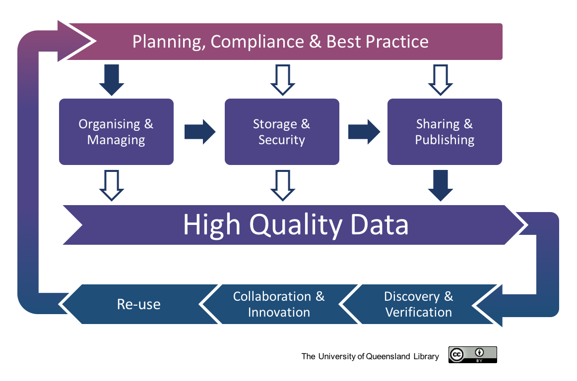 Planning, compliance & best practice - Organising & managing - Storage and security - Sharing & publishing - High quality data - Discovery & verification, Collaboration & innovation, Re-use