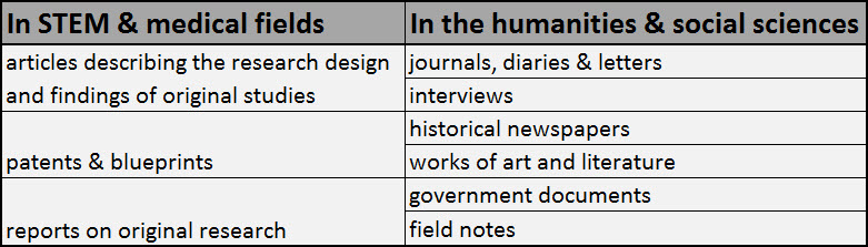 Primary source types in STEM and medical fields include articles describing the research design and findings of original studies, patents and blueprints, and reports on original research. Primary source types in the humanities and social sciences include journal, diaries, letters, interviews, historical newspapers, works of art and literature, government documents, and field notes.