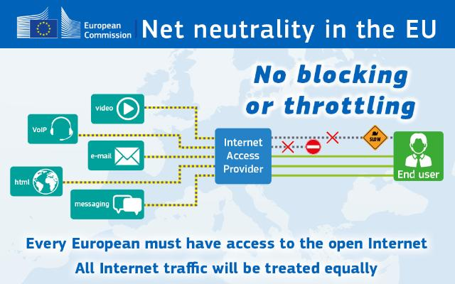 An image displaying net neutrality in the EU, no blocking or throttling between user and internet access provider. Every European must have access to the open internet, all internet traffic will be treated equally.