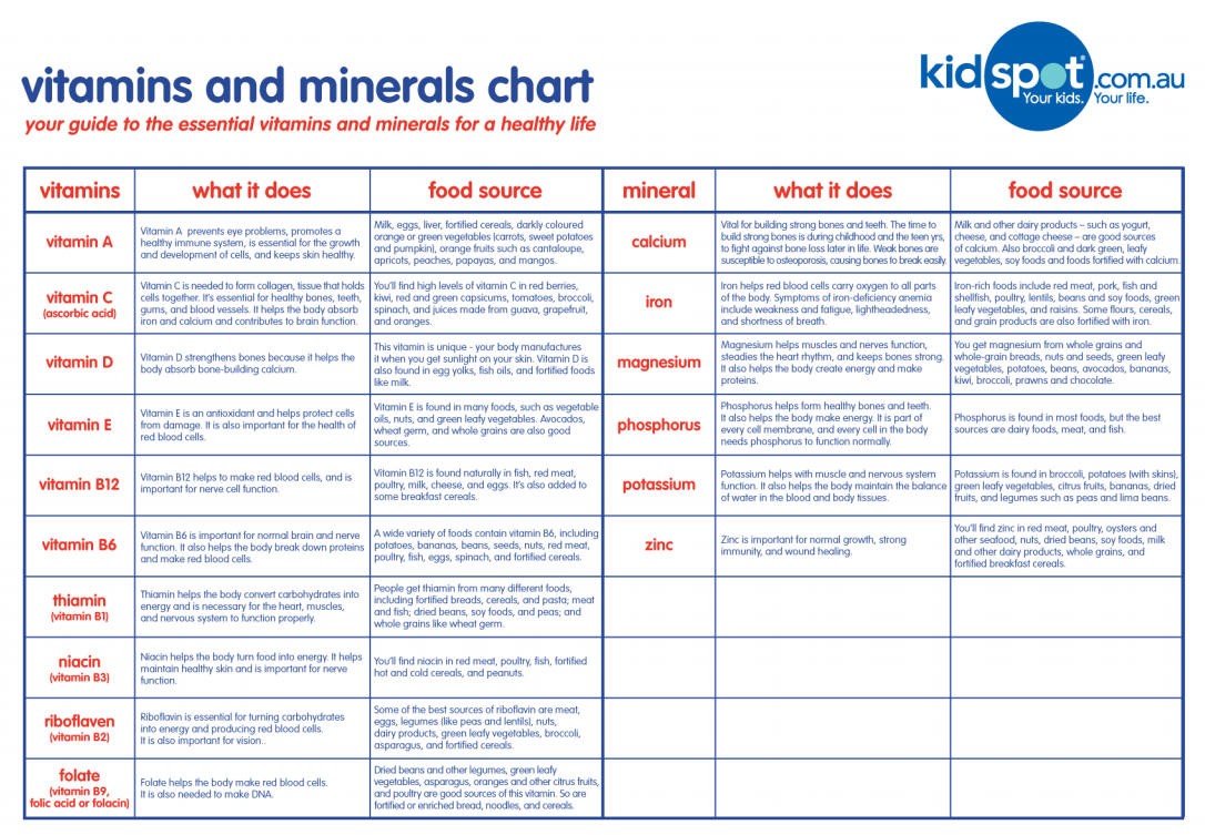 Vitamins And Minerals Chart Essential Nutrients