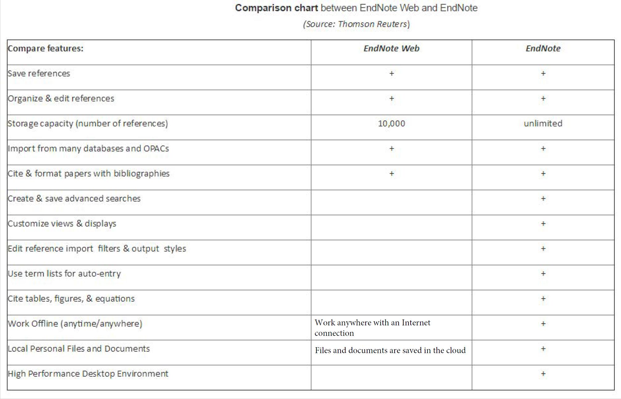 Endnoteparison Chart