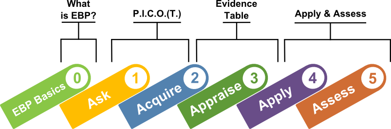 What is EBP?: 0. EBP basics; P.I.C.O.(T.): 1. Ask 2. Aquire; Evidence Table: 2. Aquire, 3. Appraise; Apply & Assess