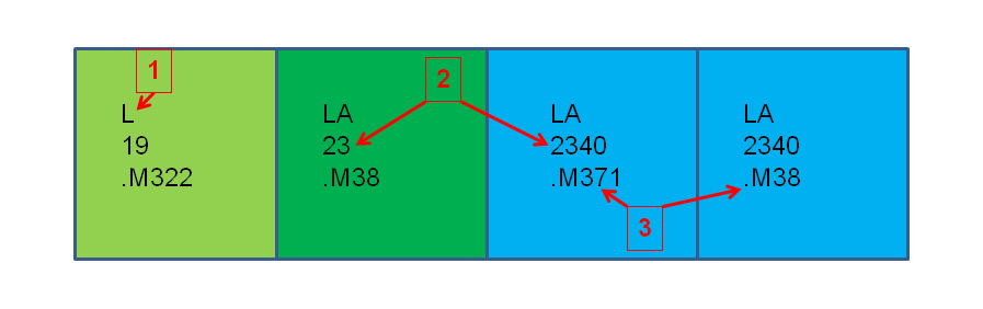 This image shows the order in which some sample call numbers would appear: L 19. M322, LA 23. M38, LA 2340. M371, LA 2340. M38