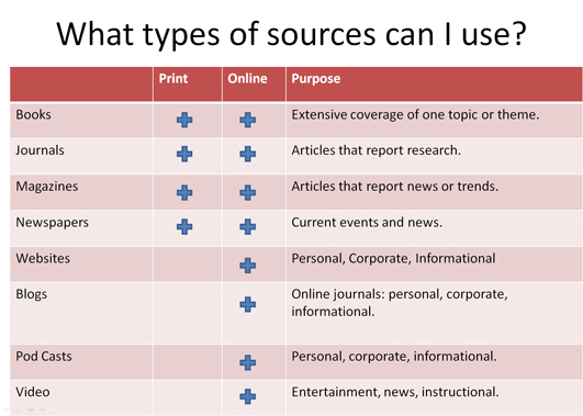 types of references for research paper