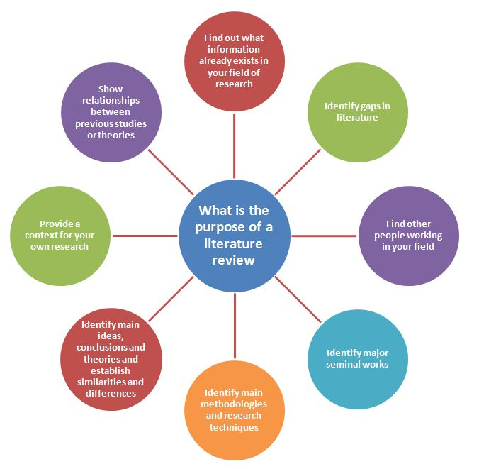 literature review on college management system This paper reviews the literature on performance management and appraisals to   the effectiveness of the implementation of a performance management system.