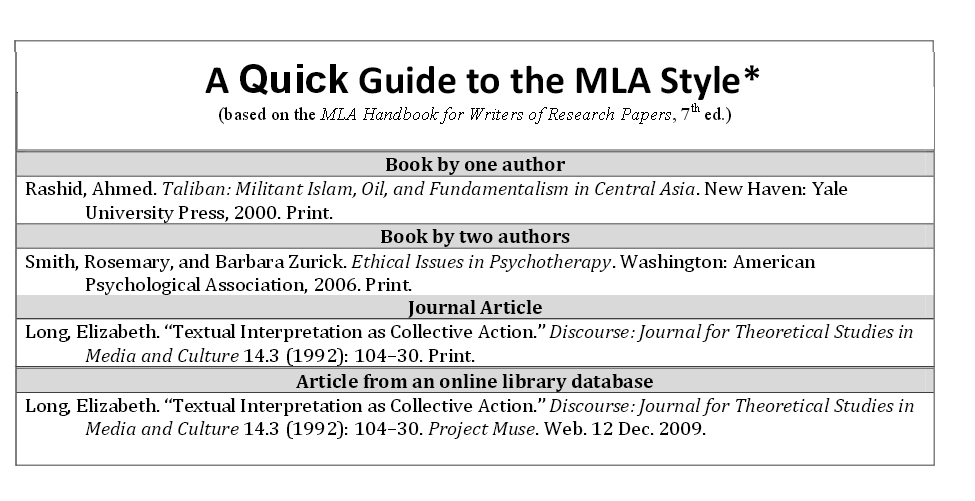 Citation how to write an annotated bibliography libguides at basic mla citation ccuart Image collections