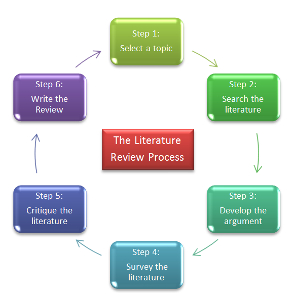DistillerCER   Systematic Review and Literature Review Software     Research Methodology THE LITERATURE REVIEW PROCESS Source     Mark Saunders  Philip Lewis  Adrian Thornhill and