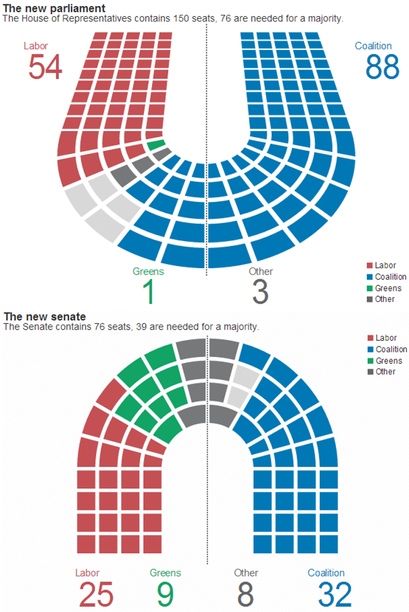 House Of Representatives & Senate Seats By Party - 2013 Federal Election