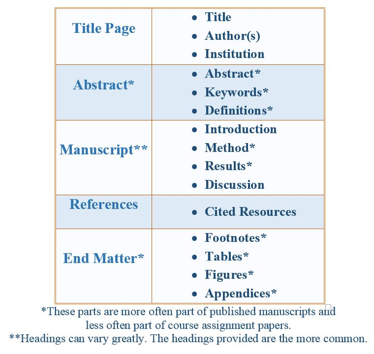 apa format paper headings